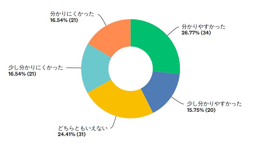 アンケートグラフ3