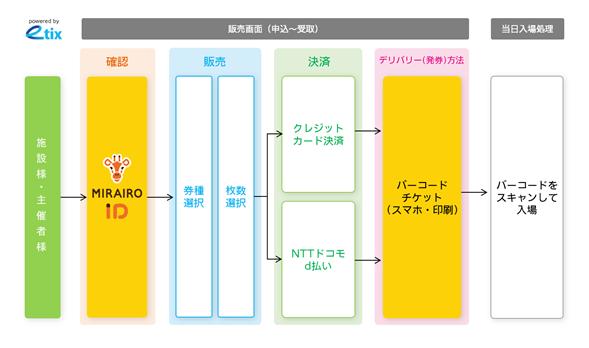 「UDオンラインチケットサービス」の仕組み