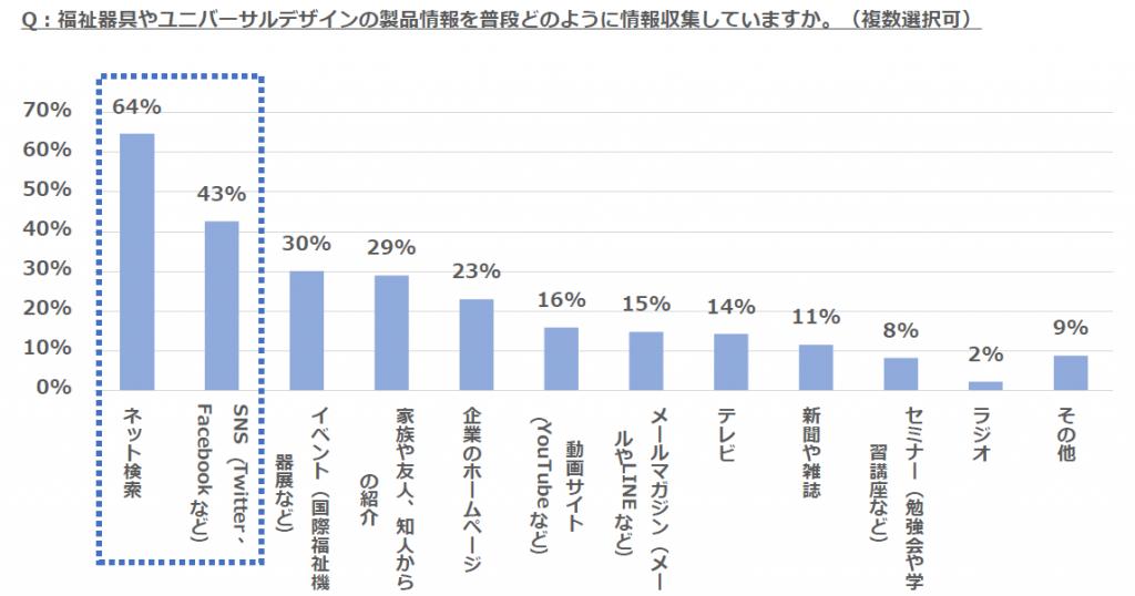 【棒グラフ】「福祉器具やユニバーサルデザインの製品情報を普段どのように情報収集していますか?」という質問に対して、183名が回答した結果(複数選択可)。結果はネットが64%、SNSが43%、イベントが30%、家族や友人、知人からの紹介が29%、企業のホームページが23%、動画サイトが16%、メールマガジンが15%、テレビが14%、新聞や雑誌が11%、セミナーが8%、ラジオが2%、その他が9%です。