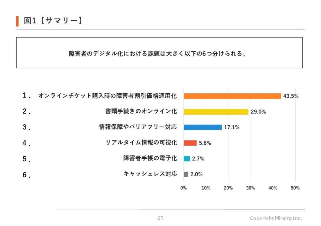【図1】障害者のデジタル化における課題は6つに分けられる。1.オンラインチケット購入時の障害者割引価格適用化(43.5%)2.書類手続きのオンライン化(29.0%)3.情報保障やバリアフリー対応(17.1%)4.リアルタイム情報の可視化(5.8%)5.障害者手帳の電子化(2.7%)6.キャッシュレス対応(2.0%)